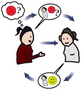 blog anne hoe verbale communicatie mij helpt om emoties te achterhalen